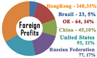 Tax Avoidance - Holding Cos as key aggregators of MNEs' foreign profits