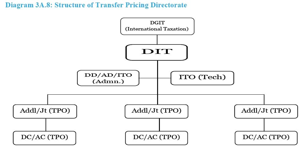 Tiol Tax News Gst Income Tax Service Tax Customs Central